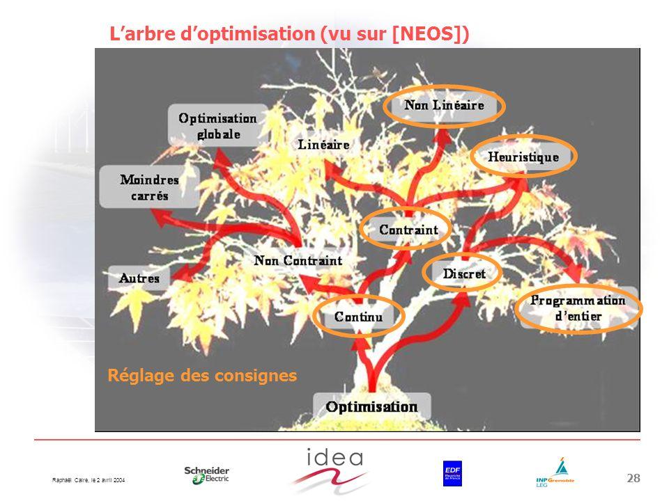 L'arbre d'optimisation (vu sur [NEOS])